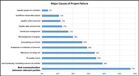 Graph Major Causes of Project Failure