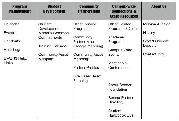 Serve 20 Resources Wiki / Sample Campus Service Center wiki