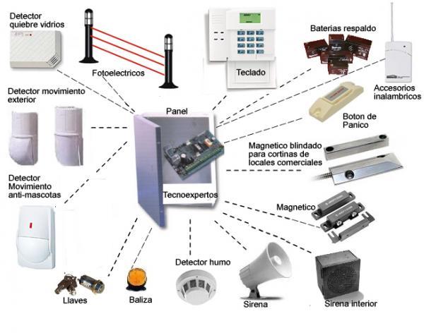 Admin tecnolog a de la seguridad - Tipos de sensores de movimiento ...