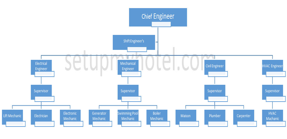Hotel Engineering Department Organisation Chart
