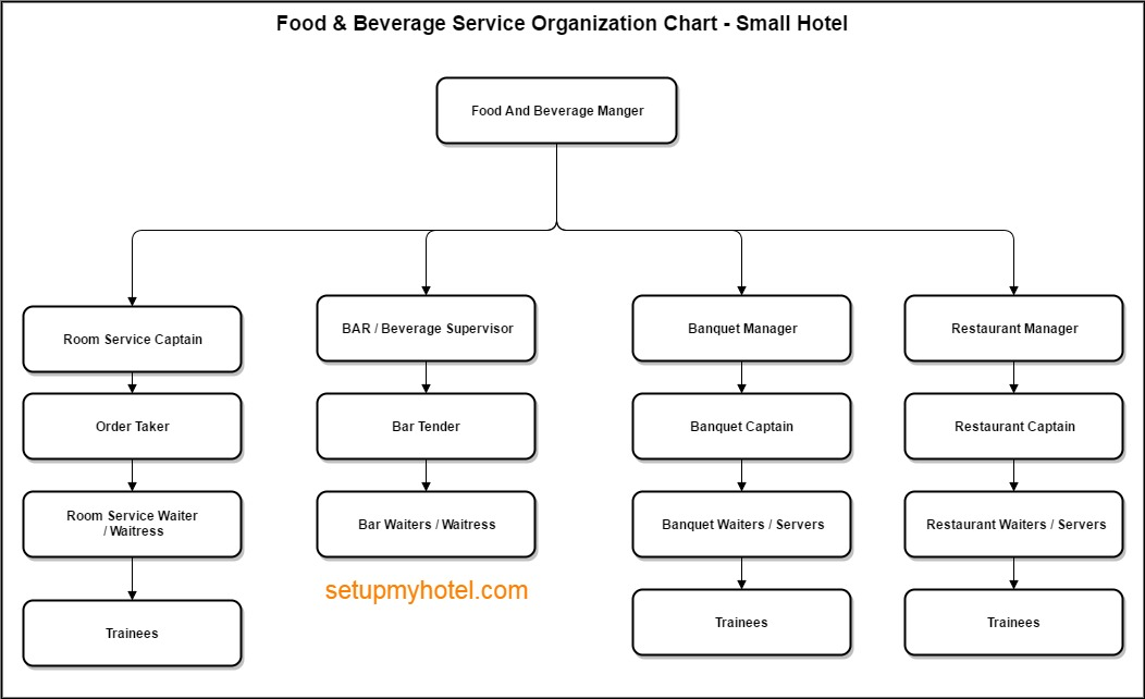 Food and Beverage Department Organization Chart - how to organize chart examples