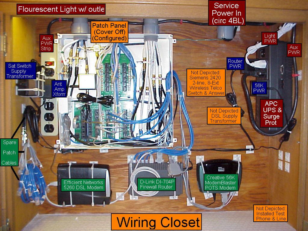 Network Wiring Closet Diagram Auto Electrical Randy U0026 39 S Et Al