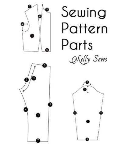 Basic parts of common sewing pattern pieces