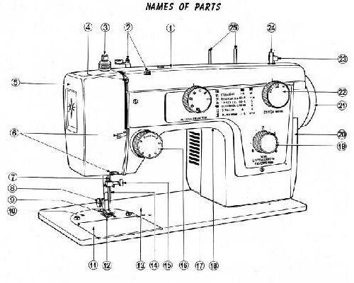 janome sewing machine diagram janome sewing machine instruction