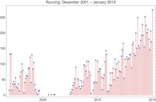 Running 2015 1