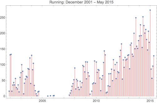Running 2015 5
