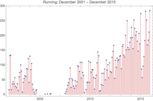 Running 2015 12