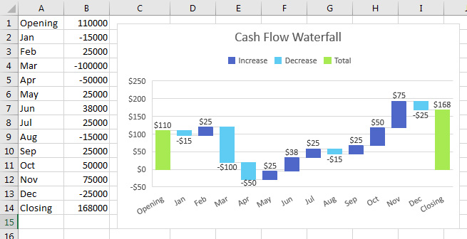 Excel Cash Flow Waterfall Charts in Excel 2016 - Strategic Finance - waterfall chart