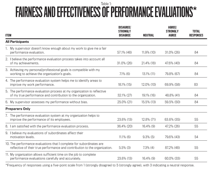 Harnessing the Power of Performance Evaluations - Strategic Finance