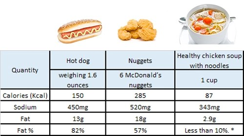 hot dogs and nuggets