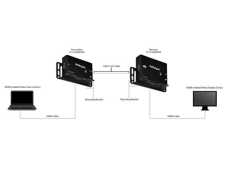 HDMI over Cat5 or Cat6 Extender A/V Extenders StarTech