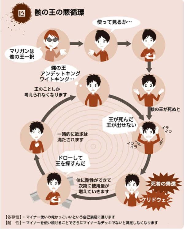 骸の王 悪循環