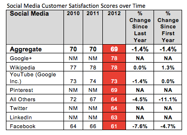How Users Interact On Google+ How Users Interact On Google+ Social Media Customer Satisfaction 2012