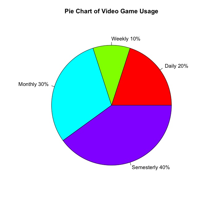Who Plays Video Games? MTH332 Mathematical Statistics