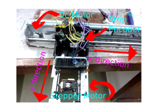 picture outlining the various parts of the plotter