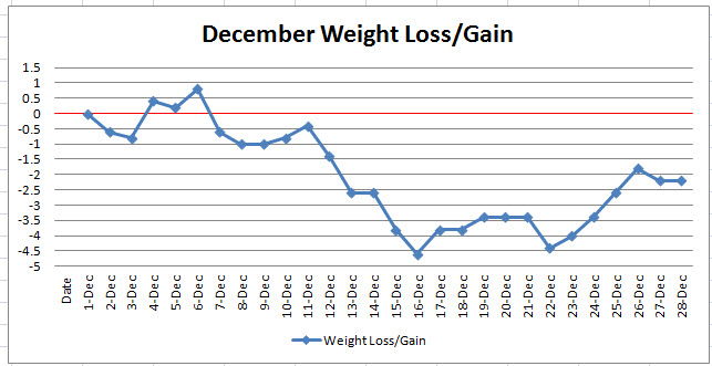 Can anyone point me to weight loss charts of people who have lost - daily weight loss chart