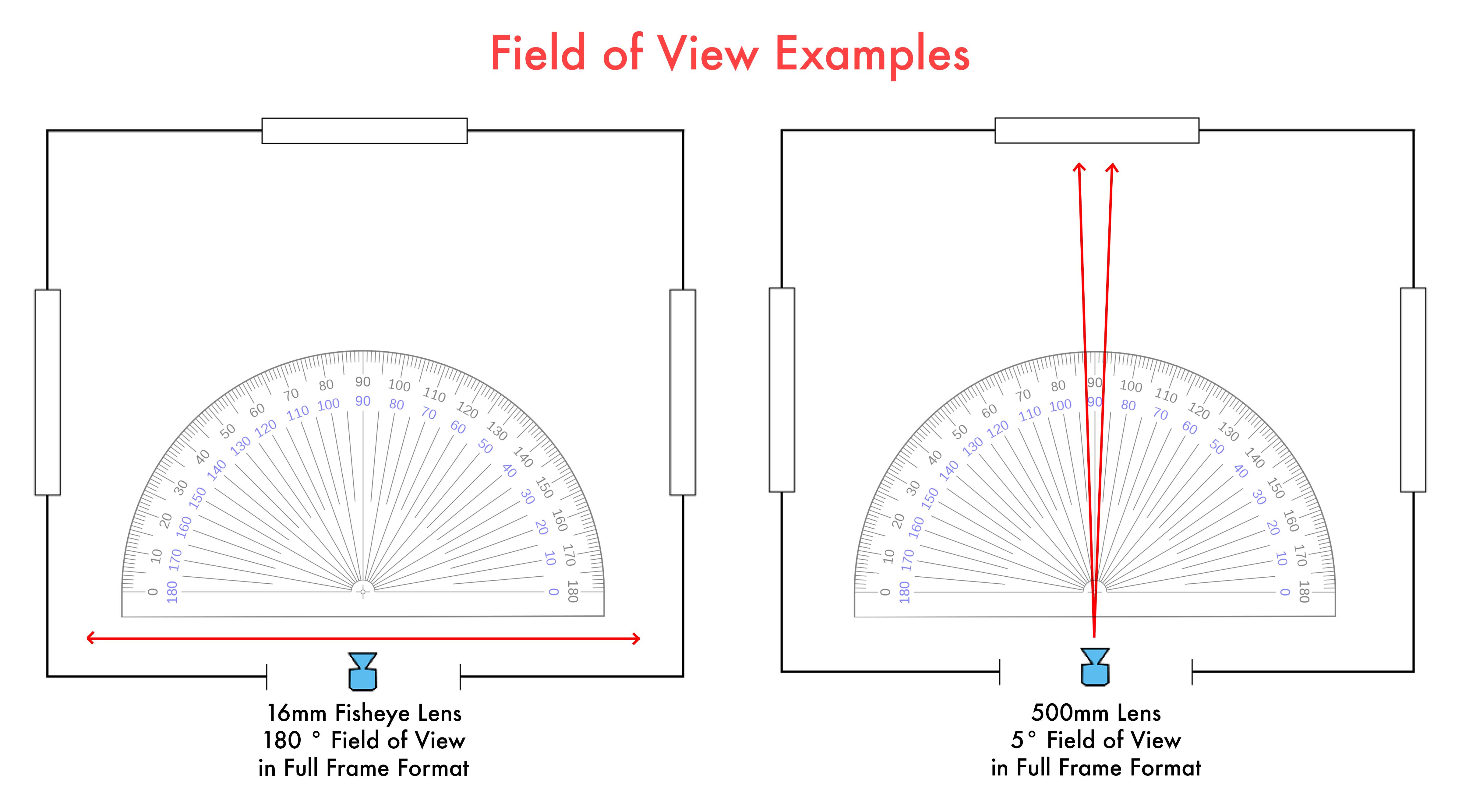 A Filmmaker\u0027s Guide to Sensor Sizes and Lens Formats ShareGrid Blog