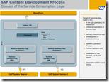 Duet Enterprise-Architektur - Das Konzept des Service Consumption Layers SCL