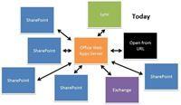 Das neue Bereitstellungsmodell des Office Webs Apps Server 2013