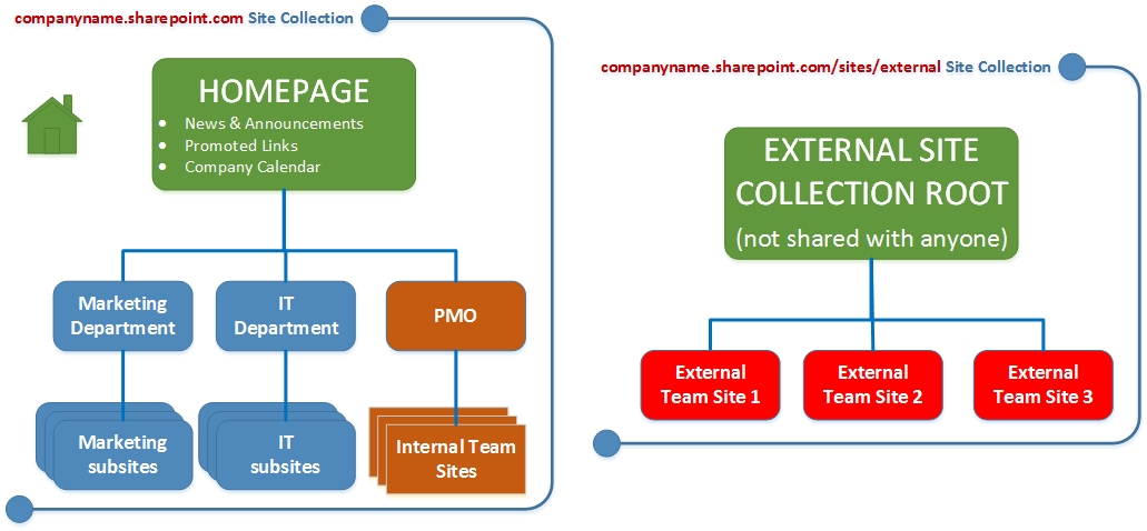 3 ways to setup SharePoint Intranet for external sharing