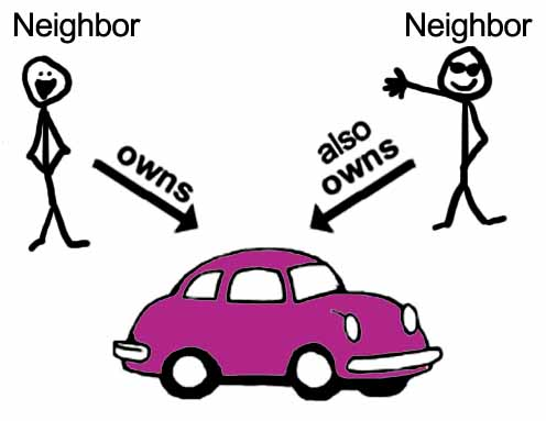 The Sharing Solution » Sample Car Sharing Agreement