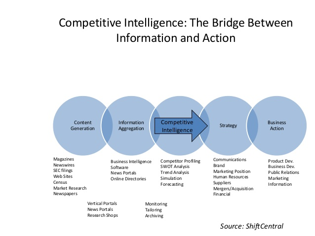 Competitor Analysis Template shatterlioninfo
