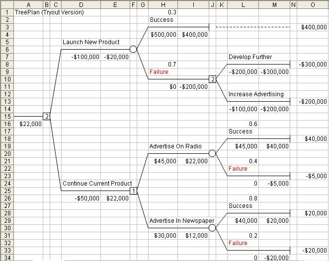 Decision Tree Template Excel Shatterlioninfo