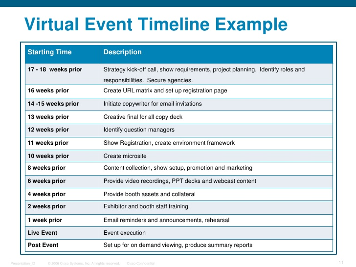 Event Planning Template shatterlioninfo - events planning template
