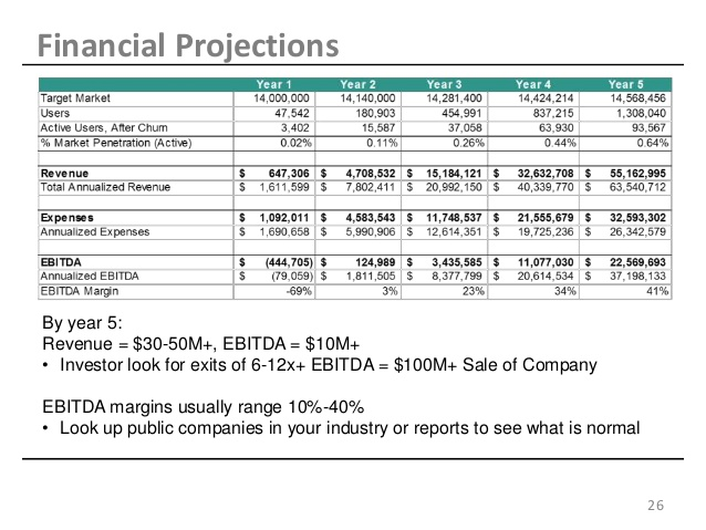 Financial Projection Template For Startup shatterlioninfo