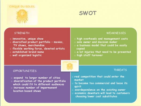 Swot Analysis Template shatterlioninfo - Product Swot Analysis Template