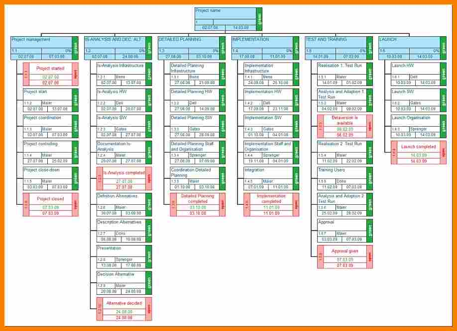 Work Breakdown Structure Template Excel shatterlioninfo - wbs template excel