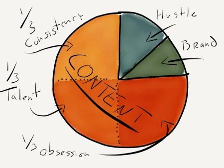 creative business chart