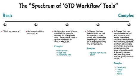 The Spectrum of GTD Workflow Tools