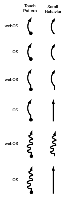 Scroll behavior in webOS compared to iOS
