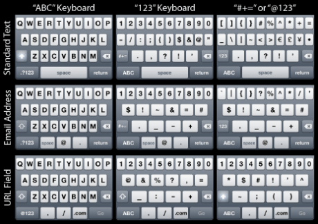 There are 18 unique keyboard layouts in iPhone OS 2.1.2