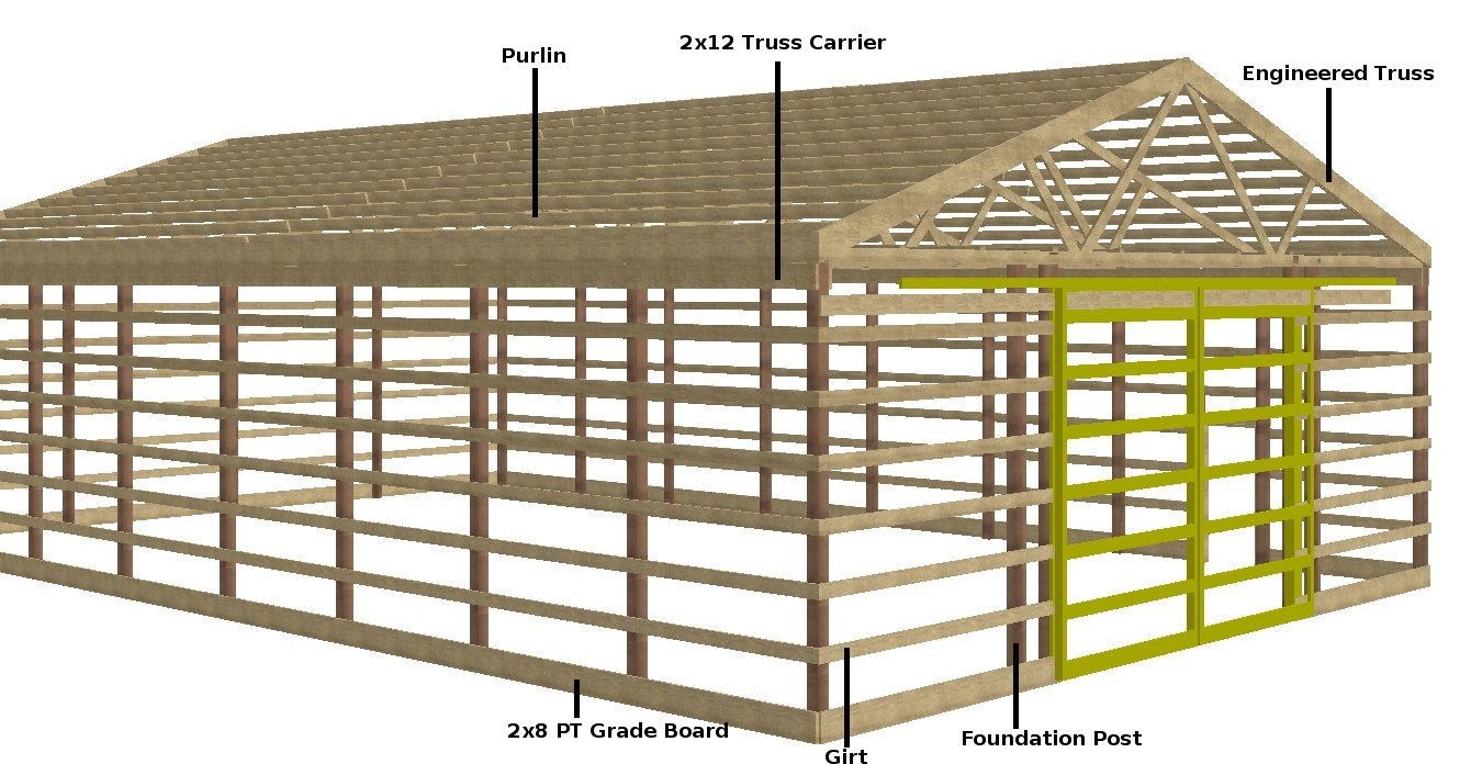 Garage Design Ideas Nz Amatya Here Pole Shed Nz Prices