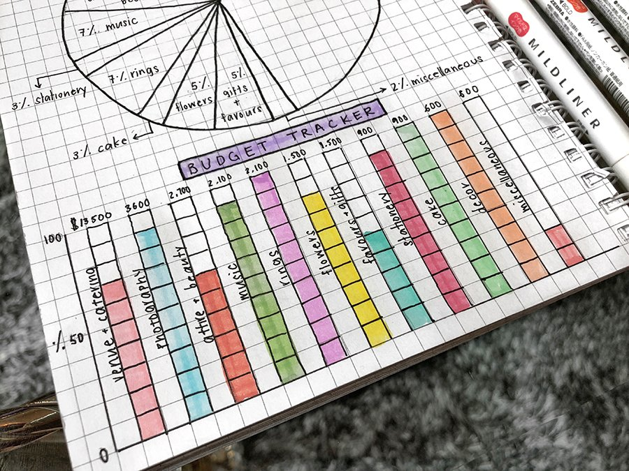 10 Brilliant Budget Trackers for your Bullet Journal