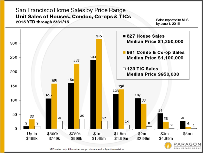 Blog Shelly Sutherland San Francisco Real Estate Agent Page 19