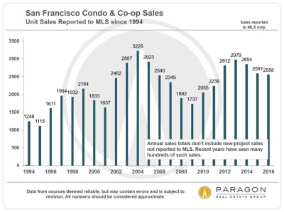 Long-Term Trends in San Francisco Real Estate | Shelly Sutherland