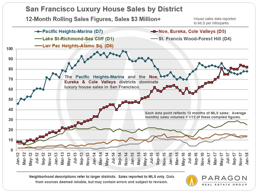 Blog Shelly Sutherland San Francisco Real Estate Agent Page 5
