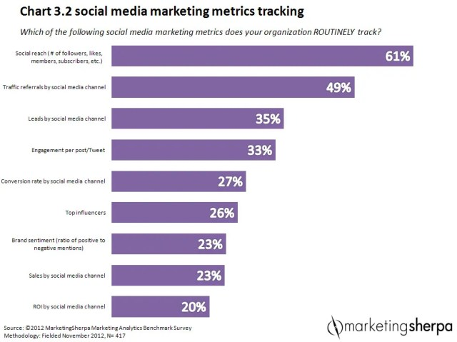 infographic from Marketing Sherpa social media tracking by companies