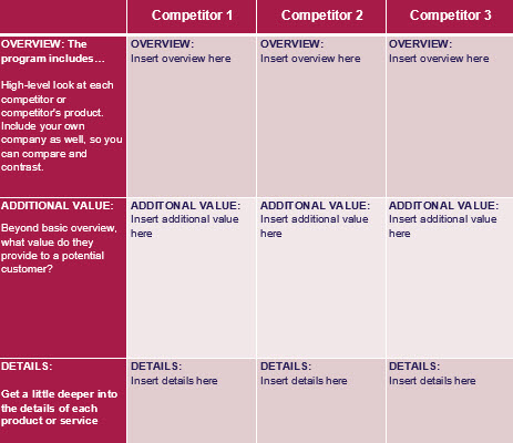 How to Write a Competitive Analysis (with 3 free templates - competitor matrix template