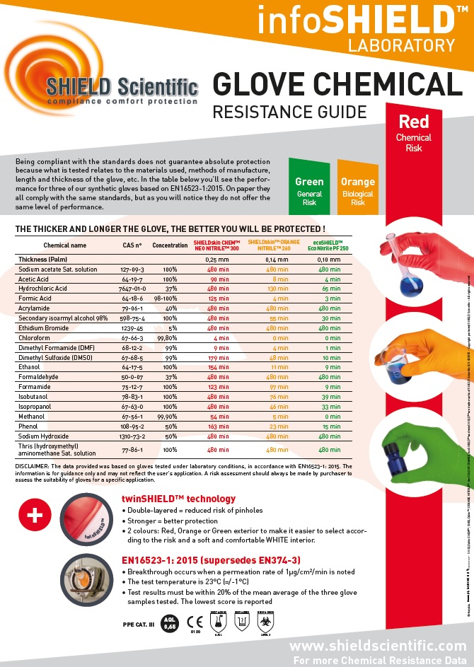 NEW Glove chemical resistance guide - SHIELD Scientific  SHIELD