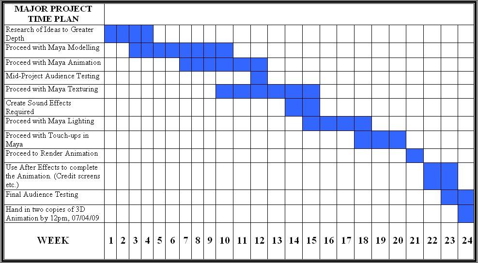 Dissertation gantt chart xls