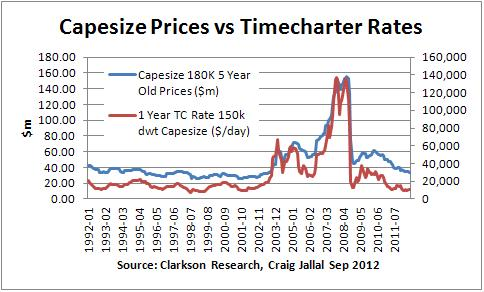 Capesize Shipping Research And Finance