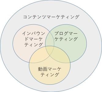 2ブログ記事コンテンツM
