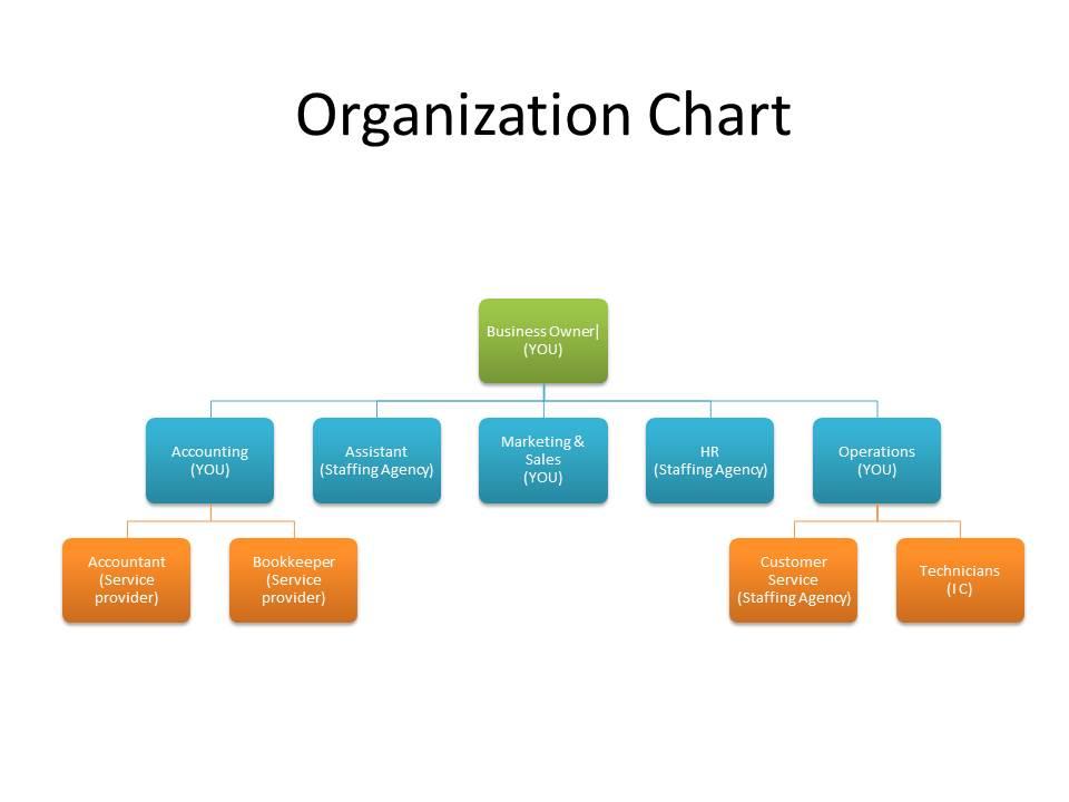 business organizational chart template - company flow chart template