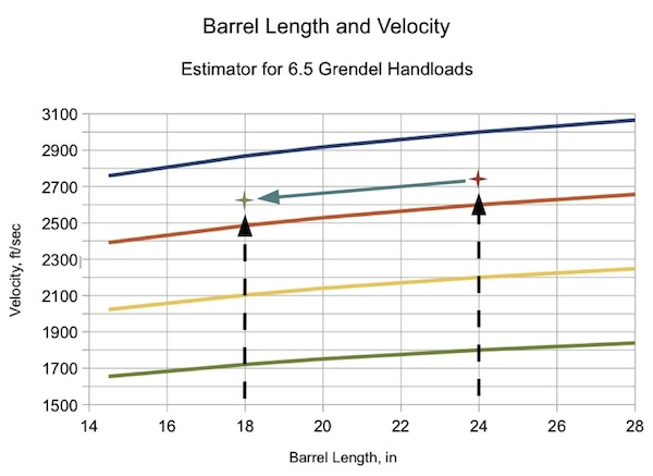 Chart of velocity for 68/300/556 velocity by barrel length