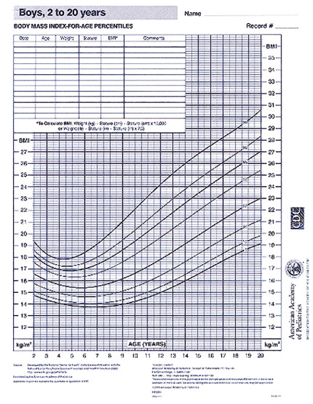 Growth Chart - Boys 2-20 Years - AAP - boys growth chart
