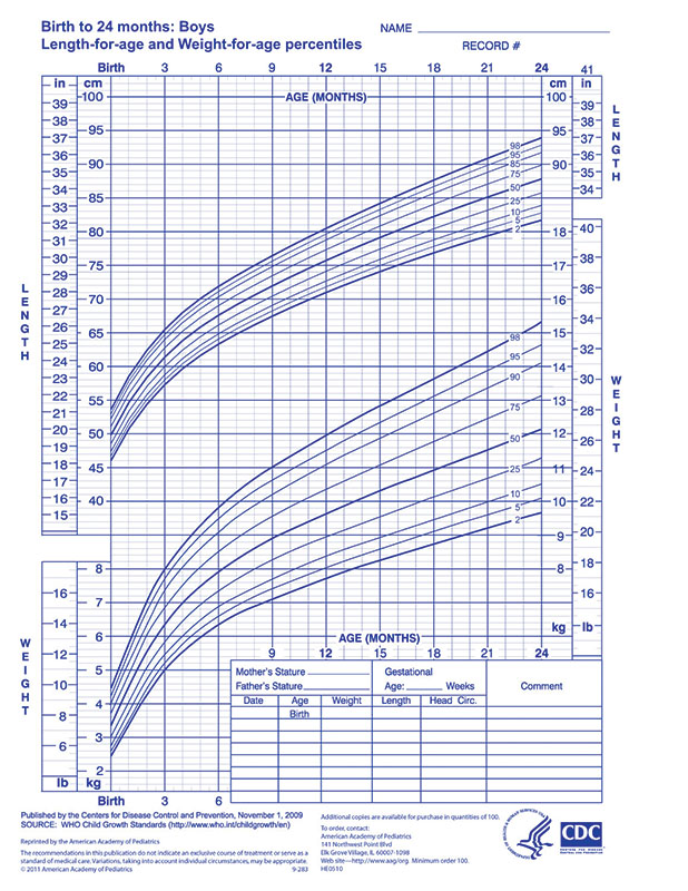 WHO Growth Chart \u2013 Boys 0-24 Months - AAP - boys growth chart
